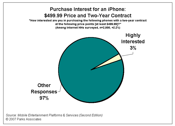 iPhone: why $499 is not an issue (surveys and predictions)
