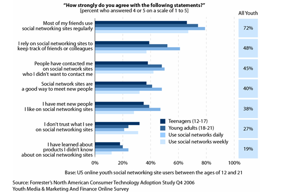 kids are heavy social network users, they dont say no to relevant marketing efforts: online surveys and tips for marketers
