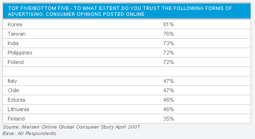 Asia pacific and the USA show highest trust in WOM: World wide survey