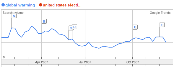 global-warming-us-elections-trend.PNG
