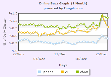 iphone-wii-xbox-forums.PNG