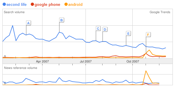 trends-2007-sl-gphone.PNG
