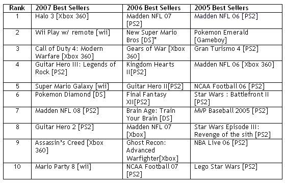 best_sellers_video_games