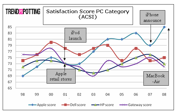 Innovative Marketing Efforts Brings Apple to Top in Satisfaction for the PC Category