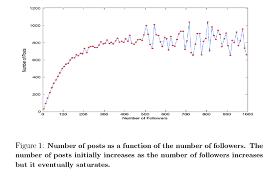 twitter network research2 Twitter – Do Friends Count More than Followers? HP Academic Research