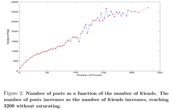 twitter network research3 Twitter  Do Friends Count More than Followers? HP Academic Research