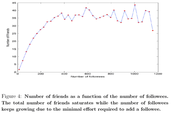twitter network research4 Twitter  Do Friends Count More than Followers? HP Academic Research