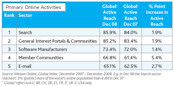 online activities 08 global Social Networks and Blogs Reached Largest Growth Among Top Online Activities – Nielsen's Global Research