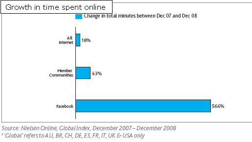 time online 08 Social Networks and Blogs Reached Largest Growth Among Top Online Activities – Nielsen's Global Research