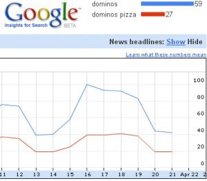 dominos-pizza_search_trends1