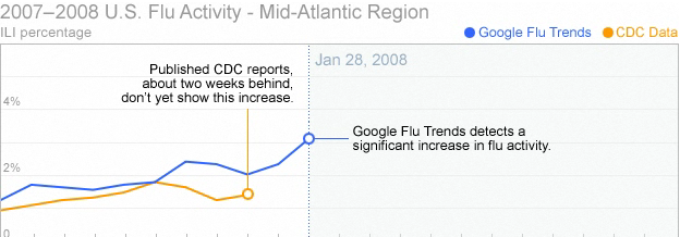 flu google trends peak1 Googles Search Trends Can Predict Flu Epidemic Decline