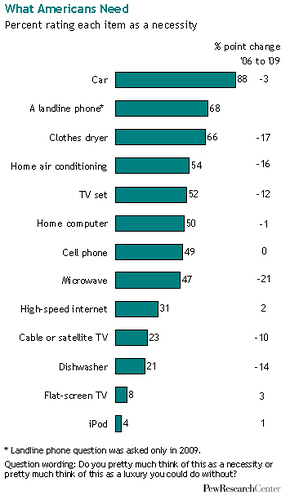 pew survey on necessity trendsspotting Are cell phones the 2009 lipstick?