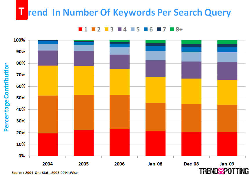 query trends Search Engines Getting Smarter...or is it the Searcher?