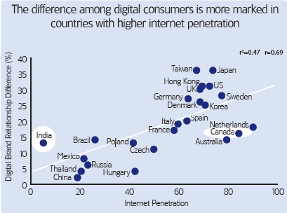 Digital Consumers are Brand Minded Targets