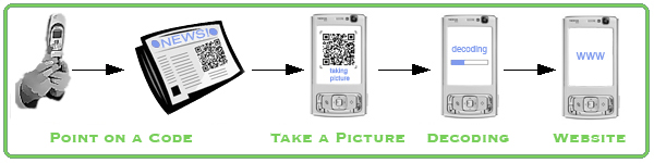 mobile tagging QR Codes and Real Time Marketing   Trends Review