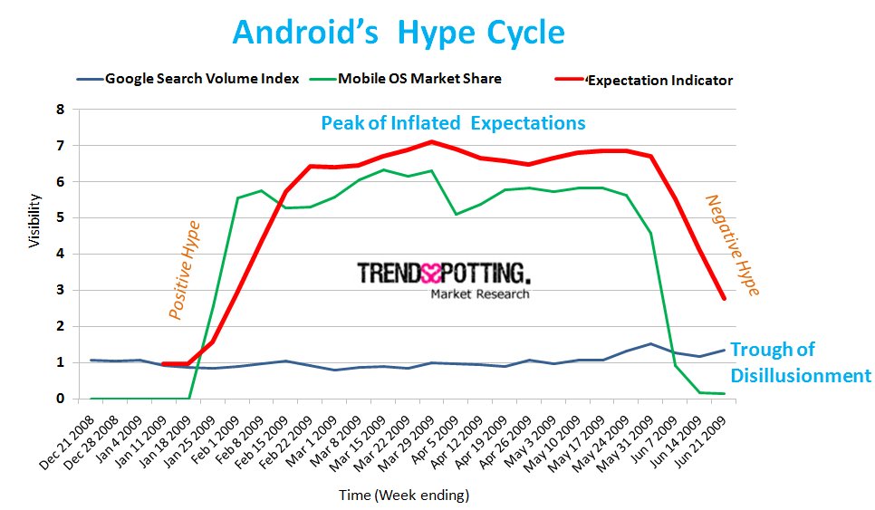 Androids Hype cycle -Trendsspotting