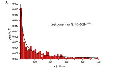 Distance power law