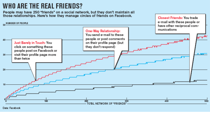 Facebook real friends Trendsspotting Facebooks Naked Reality: Social Networks Research Insights