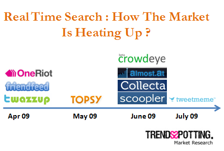 real time search heating up Taking A Stock Of Real Time Search Hype