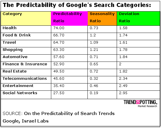 On Googles new forecasting capabilities and their importance to Market Research