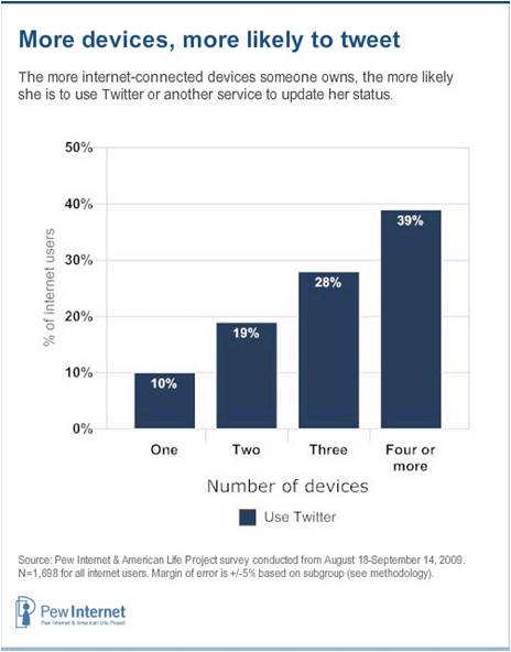 twitter Mobile devices Twitter users share early adopters symptoms   
