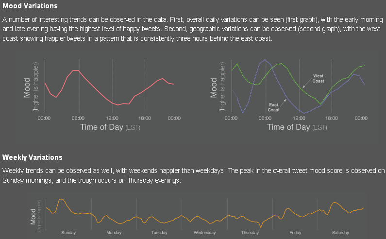  Visualization of Real Time Moods