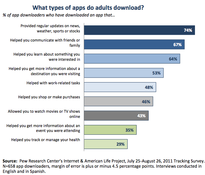 mobile apps download internet of things survey Emerging market for mobile health products